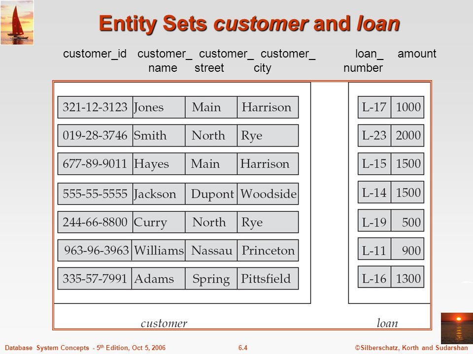 ©Silberschatz, Korth and Sudarshan6.4Database System Concepts - 5 th Edition, Oct 5, 2006 Entity Sets customer and loan customer_id customer_ customer_ customer_ loan_ amount name street city number