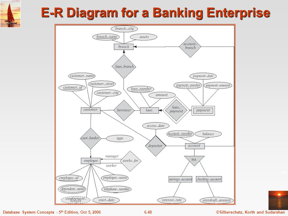 ©Silberschatz, Korth and Sudarshan6.48Database System Concepts - 5 th Edition, Oct 5, 2006 E-R Diagram for a Banking Enterprise