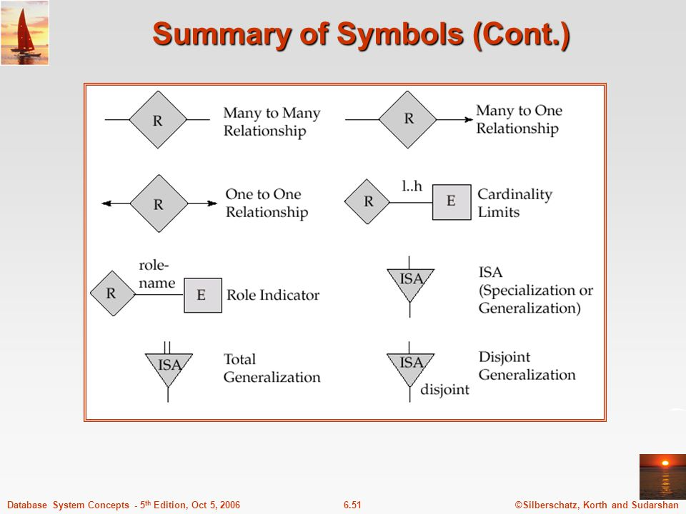 ©Silberschatz, Korth and Sudarshan6.51Database System Concepts - 5 th Edition, Oct 5, 2006 Summary of Symbols (Cont.)