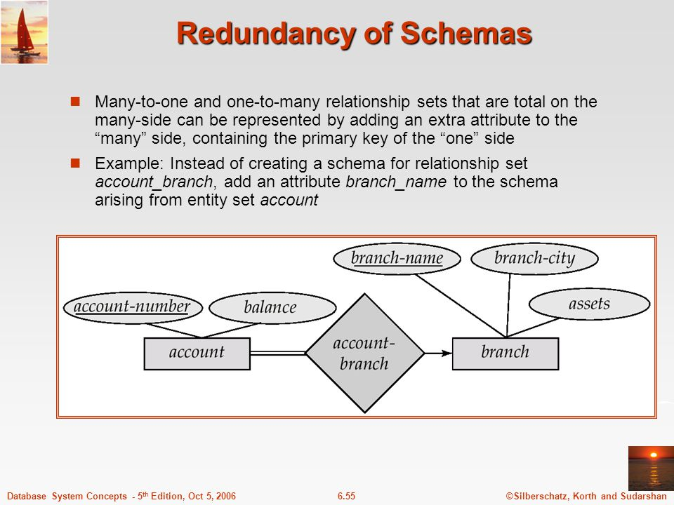 ©Silberschatz, Korth and Sudarshan6.55Database System Concepts - 5 th Edition, Oct 5, 2006 Redundancy of Schemas Many-to-one and one-to-many relationship sets that are total on the many-side can be represented by adding an extra attribute to the many side, containing the primary key of the one side Example: Instead of creating a schema for relationship set account_branch, add an attribute branch_name to the schema arising from entity set account