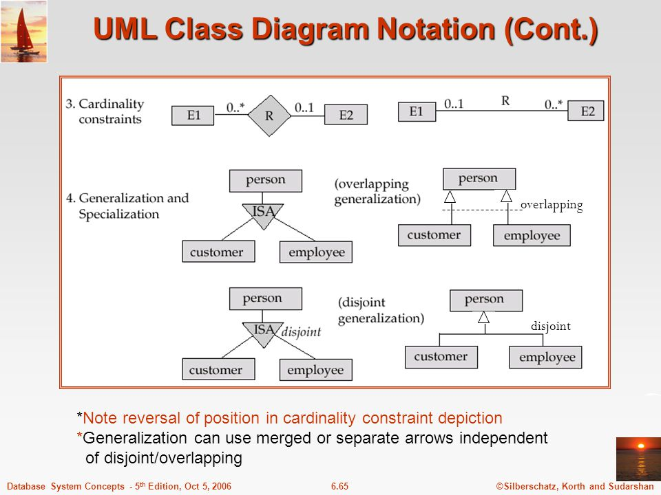 ©Silberschatz, Korth and Sudarshan6.65Database System Concepts - 5 th Edition, Oct 5, 2006 UML Class Diagram Notation (Cont.) *Note reversal of position in cardinality constraint depiction *Generalization can use merged or separate arrows independent of disjoint/overlapping overlapping disjoint