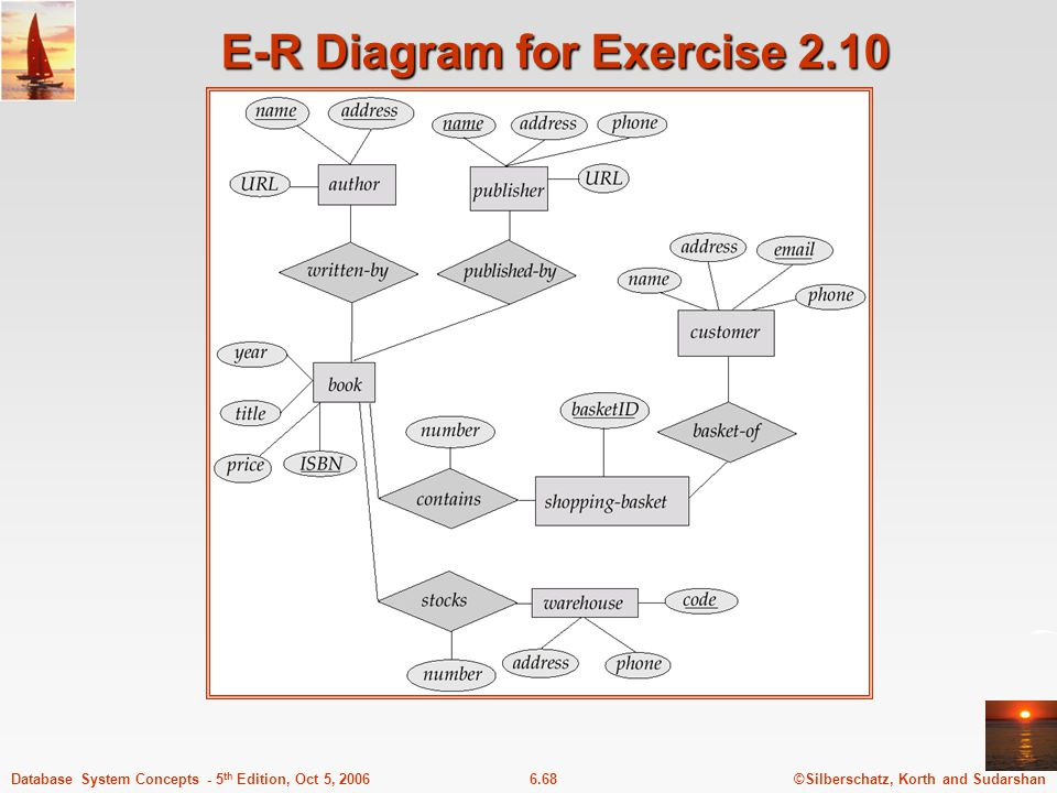 ©Silberschatz, Korth and Sudarshan6.68Database System Concepts - 5 th Edition, Oct 5, 2006 E-R Diagram for Exercise 2.10