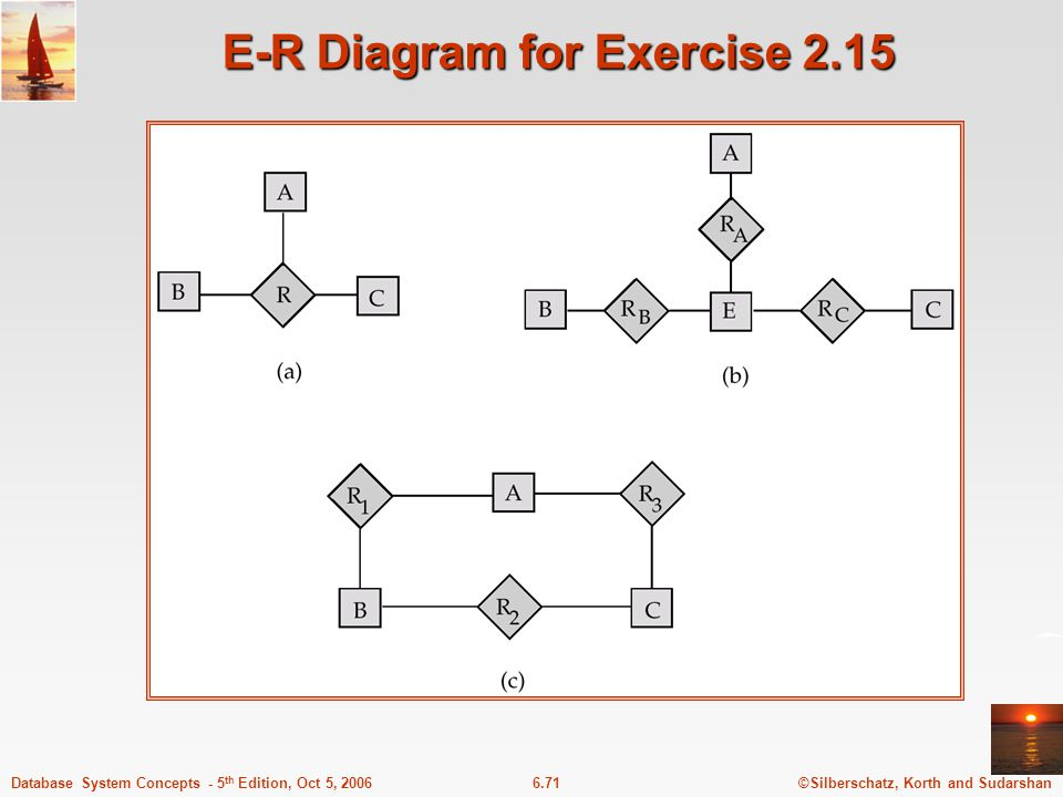 ©Silberschatz, Korth and Sudarshan6.71Database System Concepts - 5 th Edition, Oct 5, 2006 E-R Diagram for Exercise 2.15