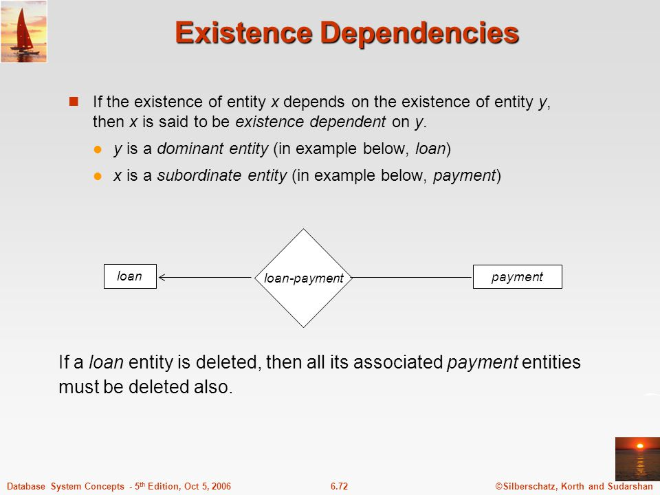 ©Silberschatz, Korth and Sudarshan6.72Database System Concepts - 5 th Edition, Oct 5, 2006 Existence Dependencies If the existence of entity x depends on the existence of entity y, then x is said to be existence dependent on y.