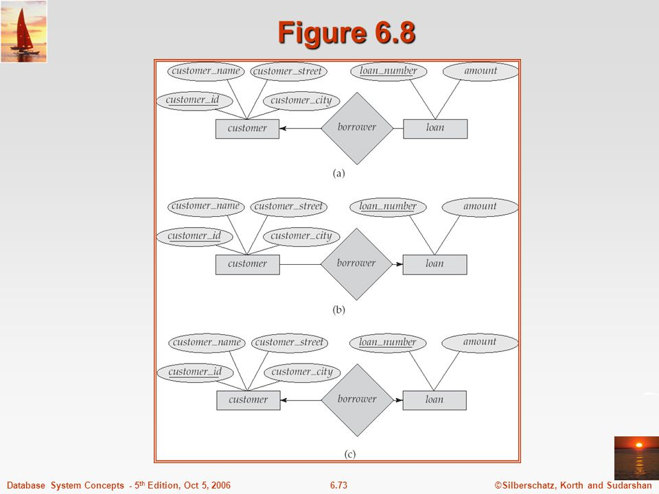©Silberschatz, Korth and Sudarshan6.73Database System Concepts - 5 th Edition, Oct 5, 2006 Figure 6.8