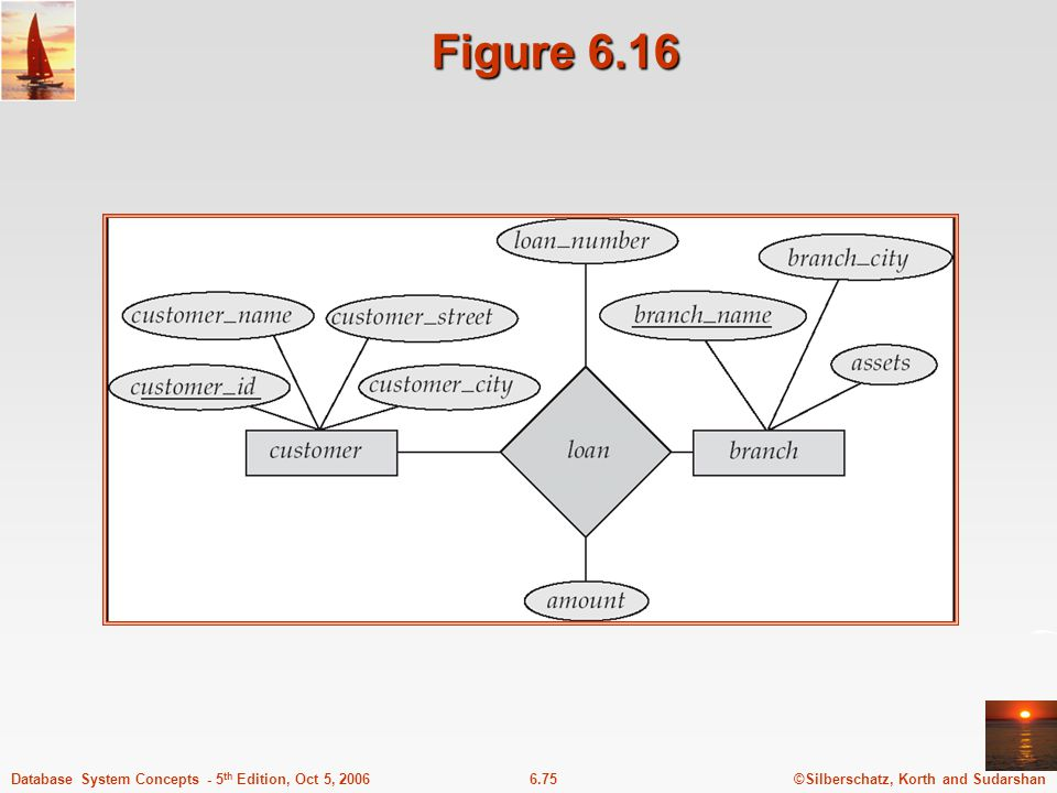 ©Silberschatz, Korth and Sudarshan6.75Database System Concepts - 5 th Edition, Oct 5, 2006 Figure 6.16