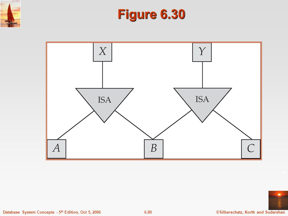 ©Silberschatz, Korth and Sudarshan6.80Database System Concepts - 5 th Edition, Oct 5, 2006 Figure 6.30