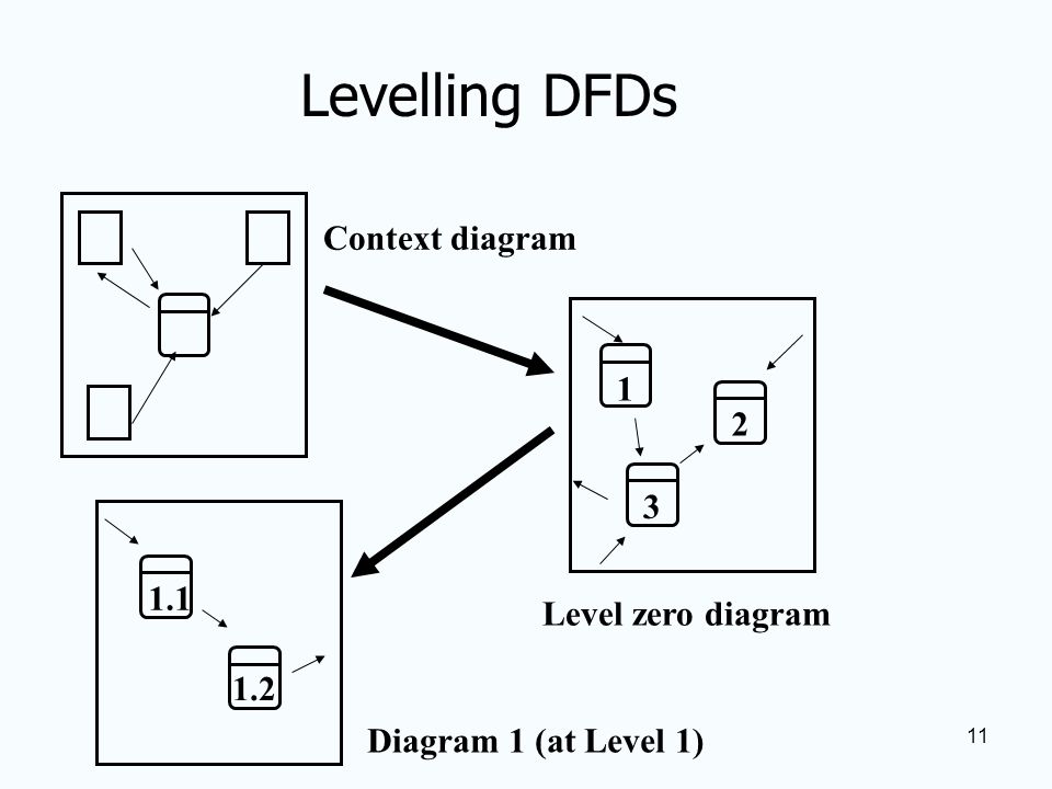 Process modelling using data flow diagrams building and levelling 11 11 ccuart Images