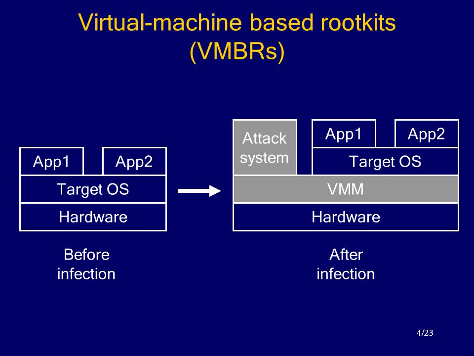 4/23 Virtual-machine based rootkits (VMBRs) Hardware Target OS App1App2 Before infection Hardware Target OS App1App2 VMM Attack system After infection