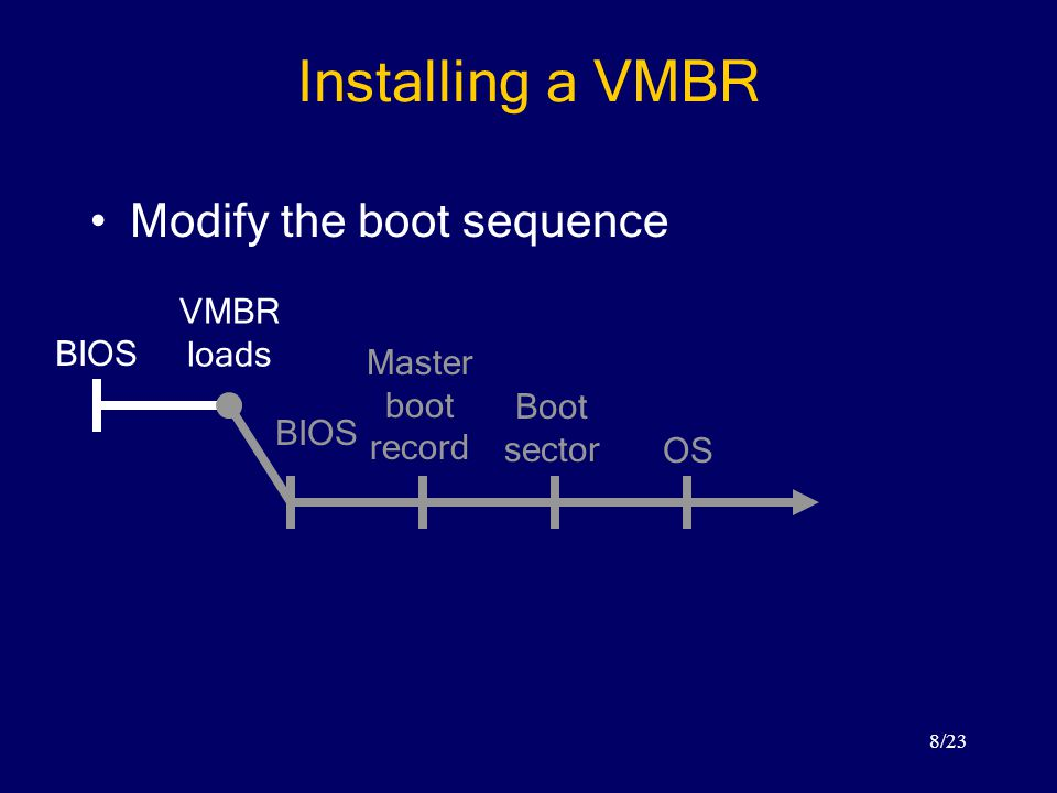 8/23 Installing a VMBR Modify the boot sequence BIOS Master boot record Boot sector OS VMBR loads