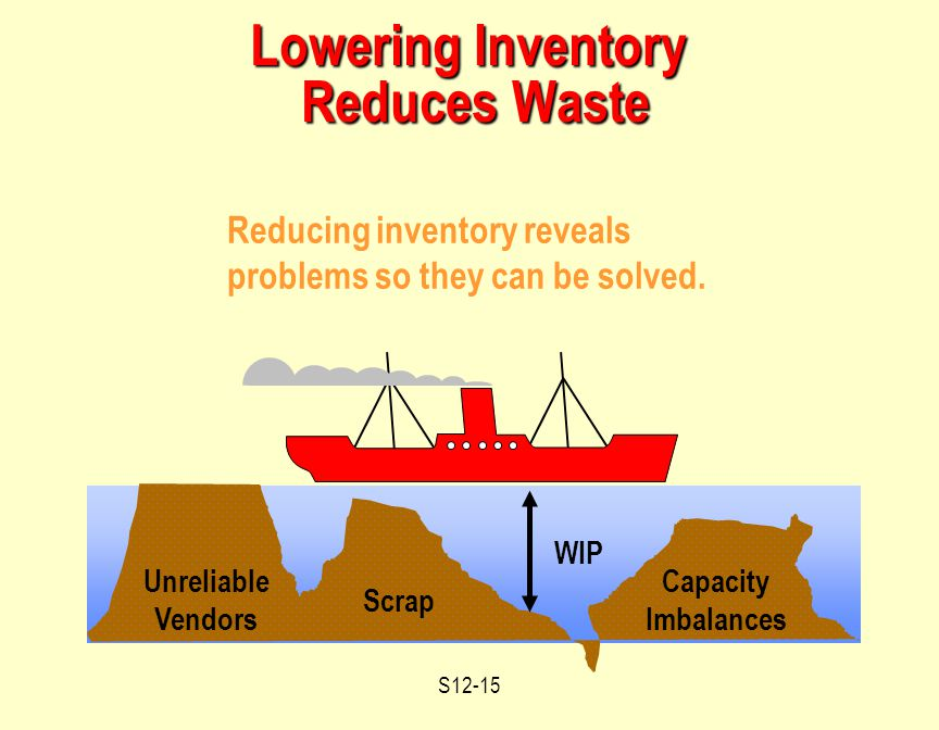 S12-15 Scrap Reducing inventory reveals problems so they can be solved.