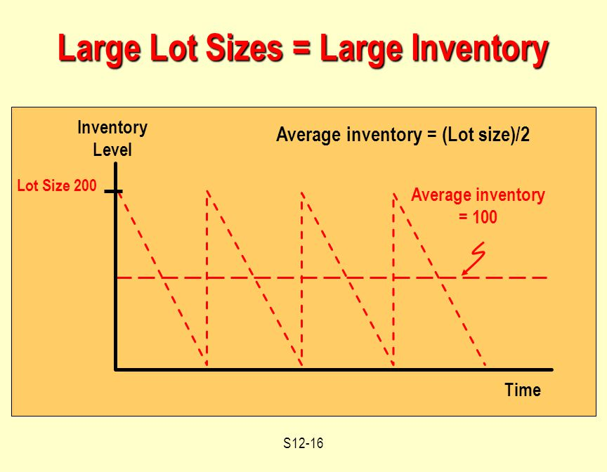 S12-16 Large Lot Sizes = Large Inventory Time Inventory Level Lot Size 200 Average inventory = 100 Average inventory = (Lot size)/2