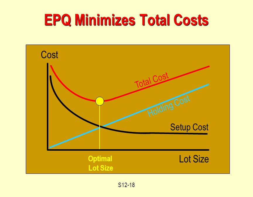 S12-18 EPQ Minimizes Total Costs Lot Size Cost Holding Cost Total Cost Setup Cost Optimal Lot Size