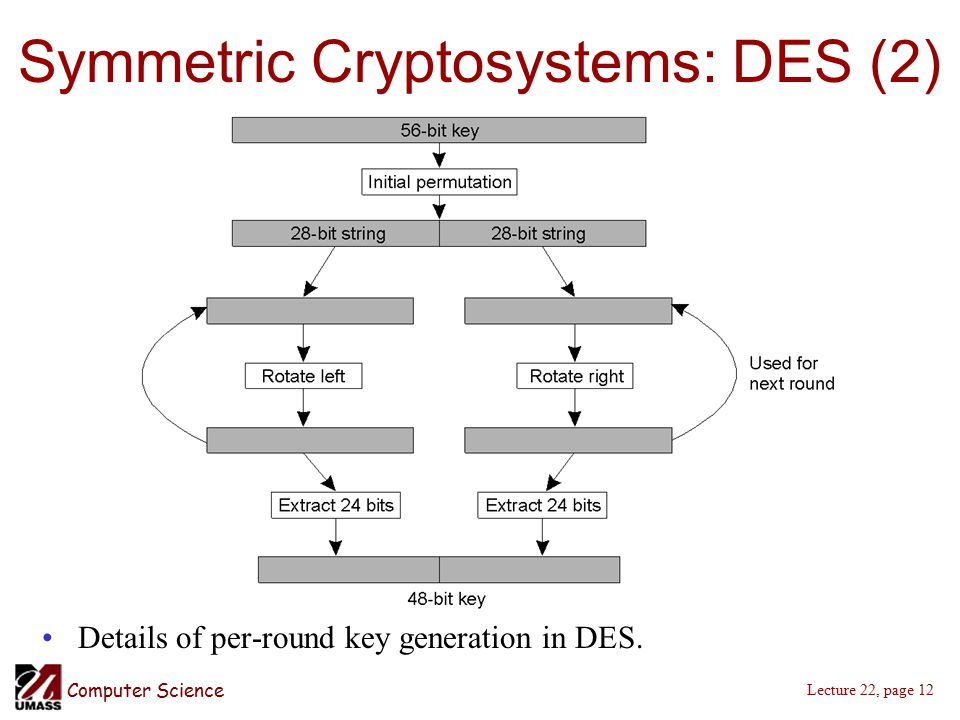 Computer Science Lecture 22, page 12 Symmetric Cryptosystems: DES (2) Details of per-round key generation in DES.