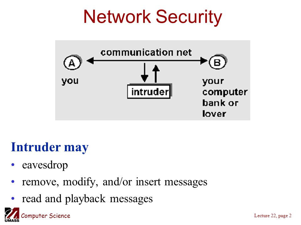 Computer Science Lecture 22, page 2 Network Security Intruder may eavesdrop remove, modify, and/or insert messages read and playback messages