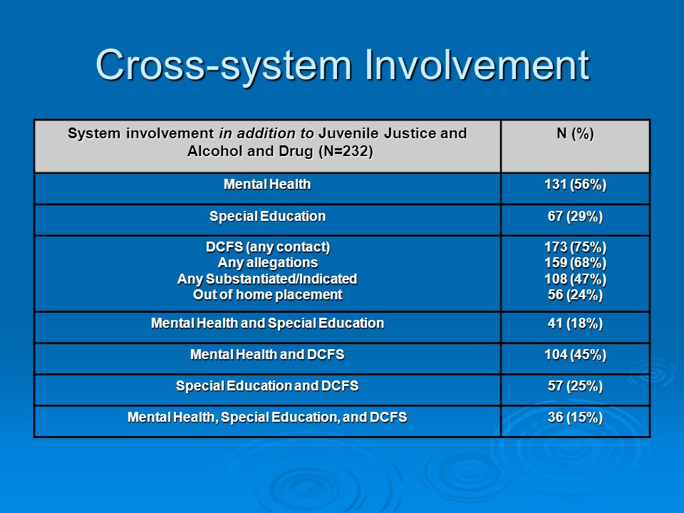 Cross-system Involvement System involvement in addition to Juvenile Justice and Alcohol and Drug (N=232) N (%) Mental Health 131 (56%) Special Education 67 (29%) DCFS (any contact) Any allegations Any Substantiated/Indicated Out of home placement 173 (75%) 159 (68%) 108 (47%) 56 (24%) Mental Health and Special Education 41 (18%) Mental Health and DCFS 104 (45%) Special Education and DCFS 57 (25%) Mental Health, Special Education, and DCFS 36 (15%)