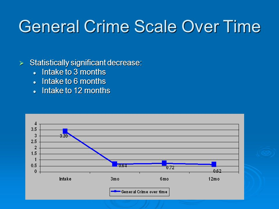 General Crime Scale Over Time  Statistically significant decrease: Intake to 3 months Intake to 3 months Intake to 6 months Intake to 6 months Intake to 12 months Intake to 12 months