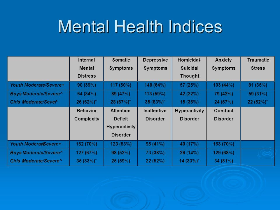 Mental Health Indices Internal Mental Distress Somatic Symptoms Depressive Symptoms Homicidal- Suicidal Thought Anxiety Symptoms Traumatic Stress Youth Moderate/Severe+ 90 (39%) 117 (50%) 148 (64%) 57 (25%) 103 (44%) 81 (35%) Boys Moderate/Severe^ Girls Moderate/Severe^ 64 (34%) 26 (62%)* 89 (47%) 28 (67%)* 113 (59%) 35 (83%)* 42 (22%) 15 (36%) 79 (42%) 24 (57%) 59 (31%) 22 (52%)* Behavior Complexity Attention Deficit Hyperactivity Disorder Inattentive Disorder Hyperactivity Disorder Conduct Disorder Youth Moderate/Severe+ 162 (70%) 123 (53%) 95 (41%) 40 (17%) 163 (70%) Boys Moderate/Severe^ Girls Moderate/Severe^ 127 (67%) 35 (83%)* 98 (52%) 25 (59%) 73 (38%) 22 (52%) 26 (14%) 14 (33%)* 129 (68%) 34 (81%)