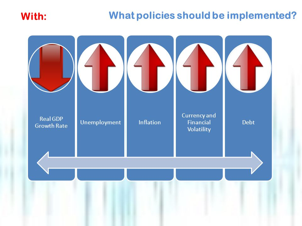 With: Real GDP Growth Rate UnemploymentInflation Currency and Financial Volatility Debt What policies should be implemented
