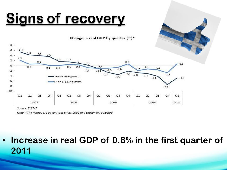 Signs of recovery Increase in real GDP of 0.8% in the first quarter of 2011