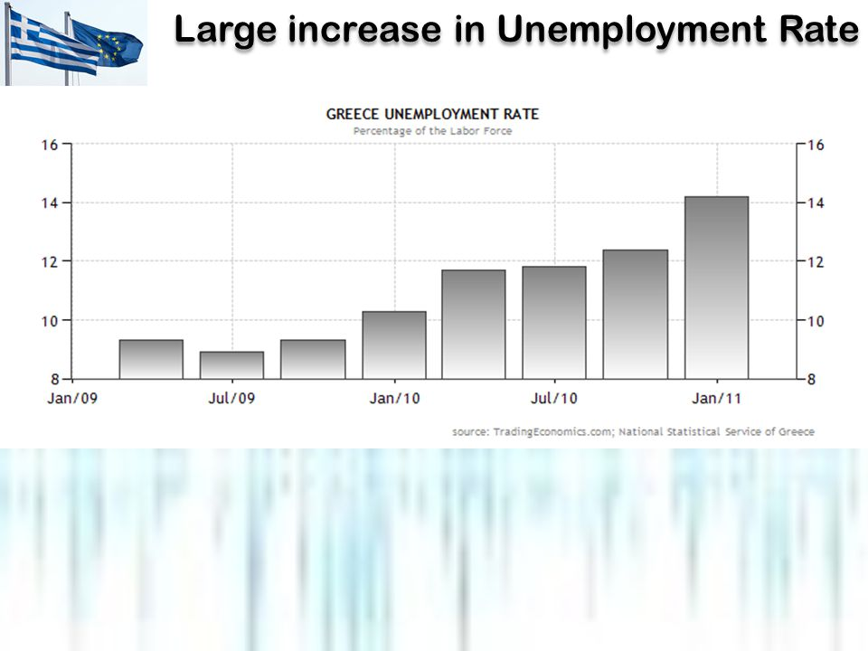 Large increase in Unemployment Rate