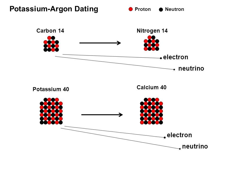 Kalium-Argon og Argon-Argon dating