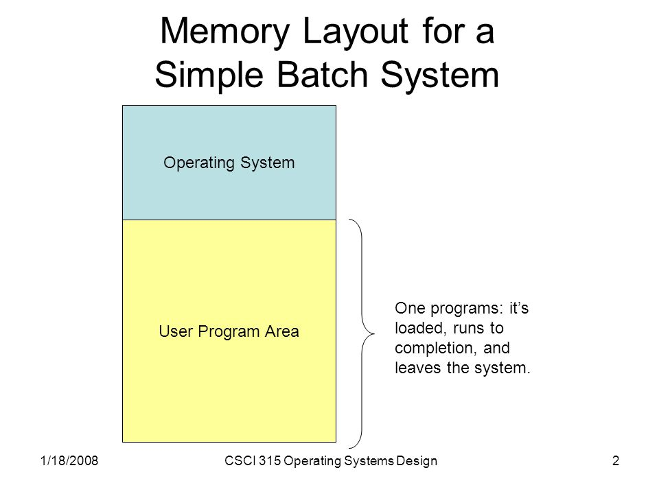 1/18/2008CSCI 315 Operating Systems Design2 Memory Layout for a Simple Batch System Operating System User Program Area One programs: it's loaded, runs to completion, and leaves the system.