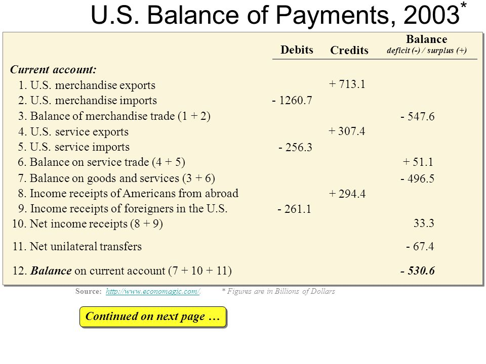 Current account: 1. U.S. merchandise exports 2. U.S.