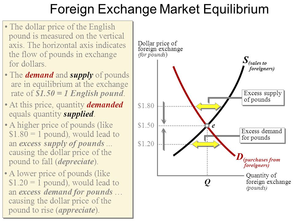 Quantity of foreign exchange (pounds) Q $1.20 $1.50 $1.80 Dollar price of foreign exchange (for pounds ) Foreign Exchange Market Equilibrium S (sales to foreigners) Excess demand for pounds Excess supply of pounds The dollar price of the English pound is measured on the vertical axis.