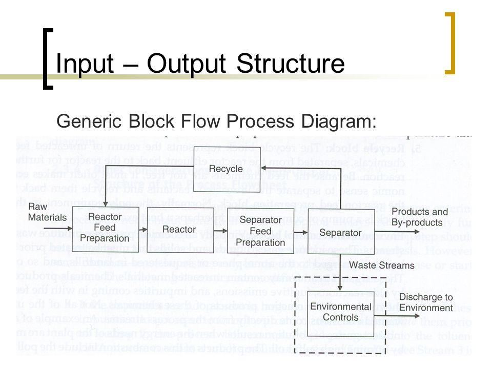 Generic Process Block Flow Diagrams Circuit Connection Diagram