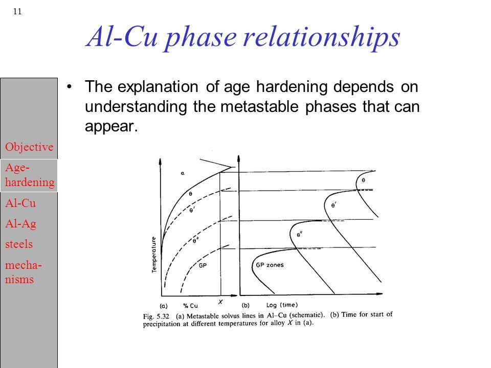 Objective Age Hardening Al Cu Al Ag Steels Mecha Nisms 1