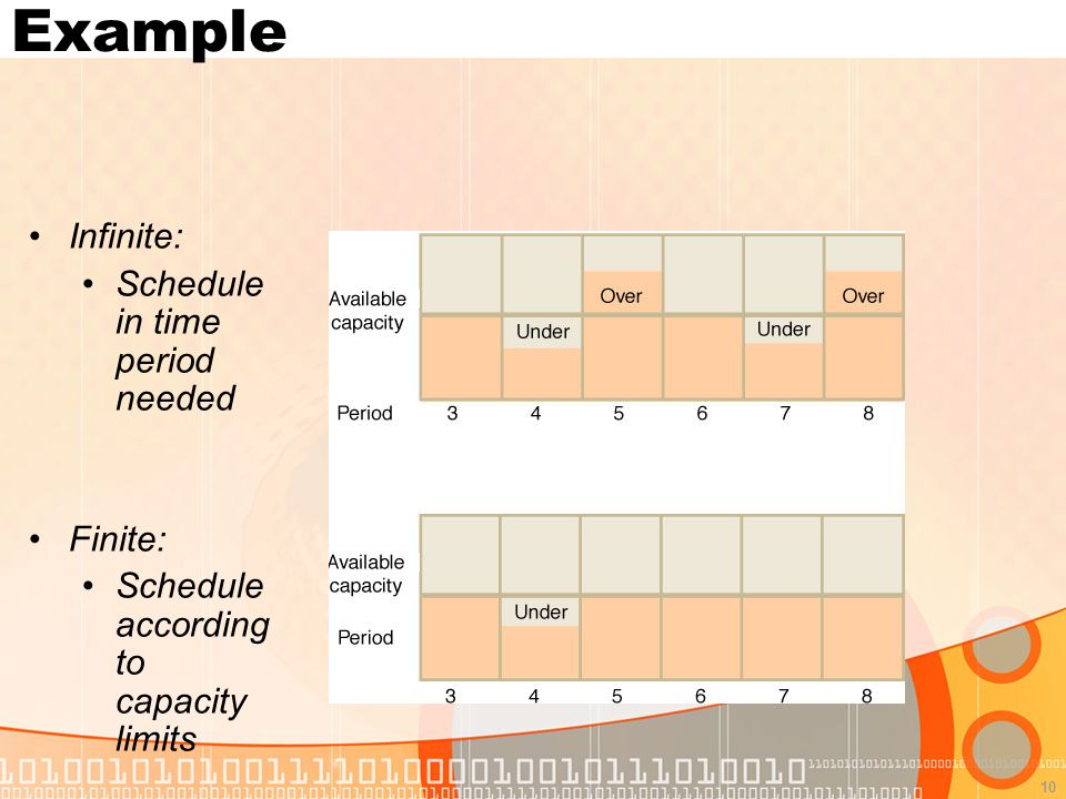 10 Example Infinite: Schedule in time period needed Finite: Schedule according to capacity limits