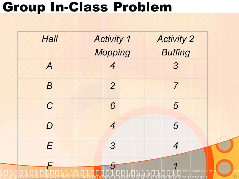25 Group In-Class Problem HallActivity 1 Mopping Activity 2 Buffing A43 B27 C65 D45 E34 F51