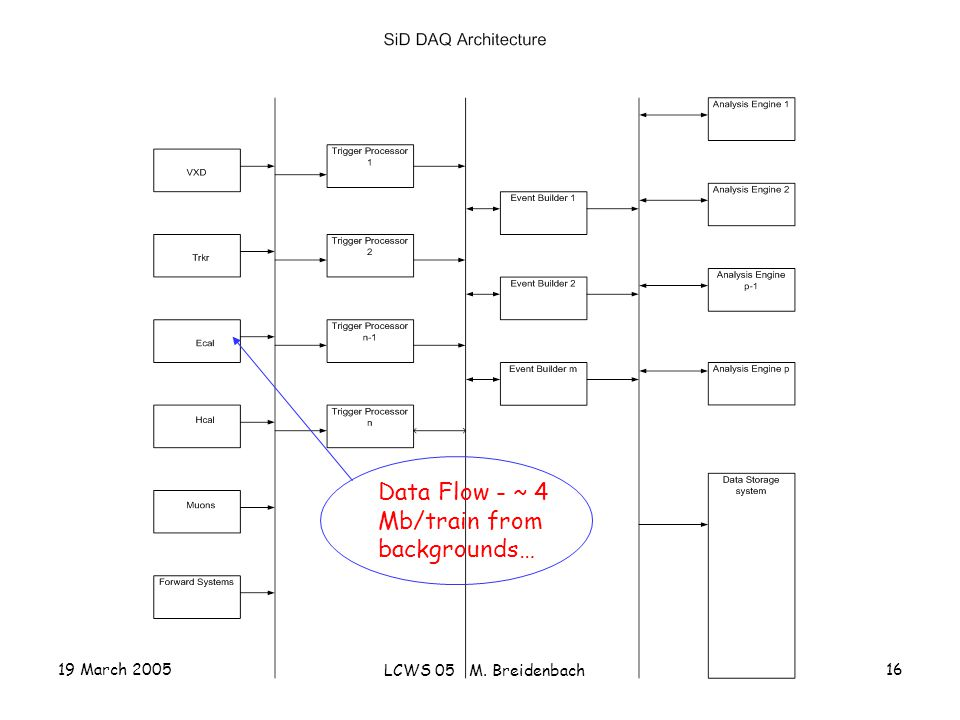 19 March 2005 LCWS 05 M. Breidenbach 16 Data Flow - ~ 4 Mb/train from backgrounds…