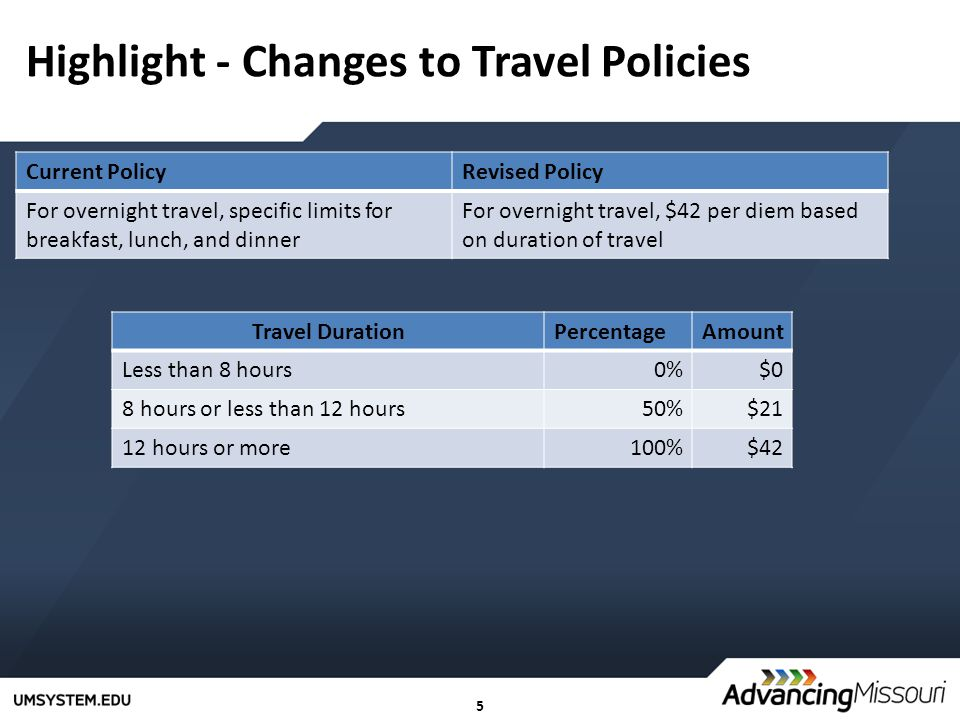 5 Highlight - Changes to Travel Policies Current PolicyRevised Policy For overnight travel, specific limits for breakfast, lunch, and dinner For overnight travel, $42 per diem based on duration of travel Travel DurationPercentageAmount Less than 8 hours0%$0 8 hours or less than 12 hours50%$21 12 hours or more100%$42