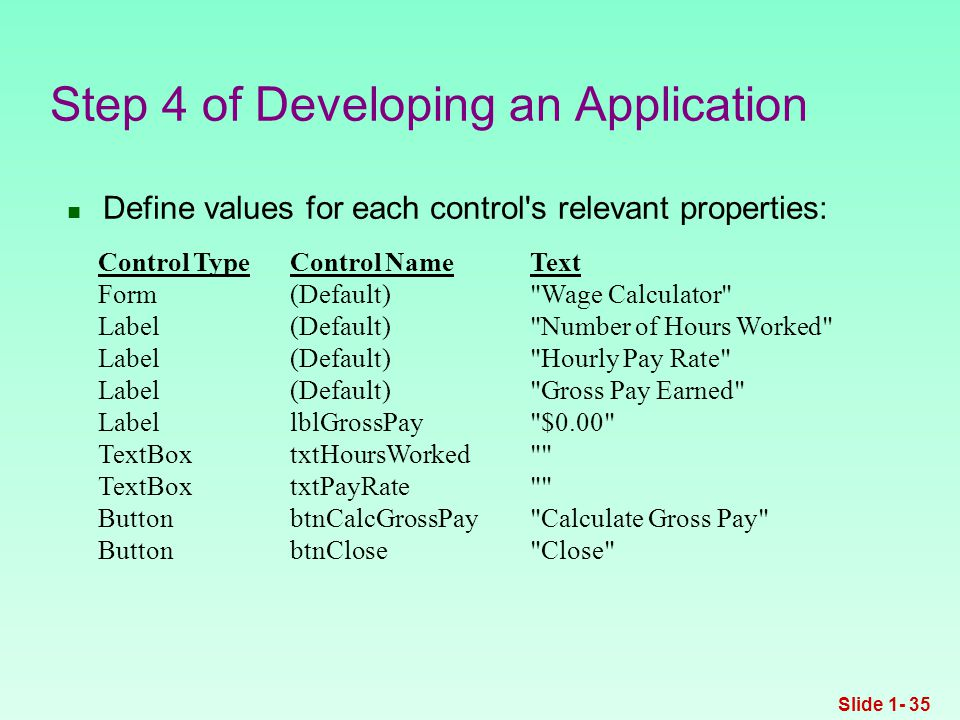 Define values for each control s relevant properties: Step 4 of Developing an Application Control TypeControl NameText Form(Default) Wage Calculator Label(Default) Number of Hours Worked Label(Default) Hourly Pay Rate Label(Default) Gross Pay Earned LabellblGrossPay $0.00 TextBoxtxtHoursWorked TextBoxtxtPayRate ButtonbtnCalcGrossPay Calculate Gross Pay ButtonbtnClose Close Slide 1- 35