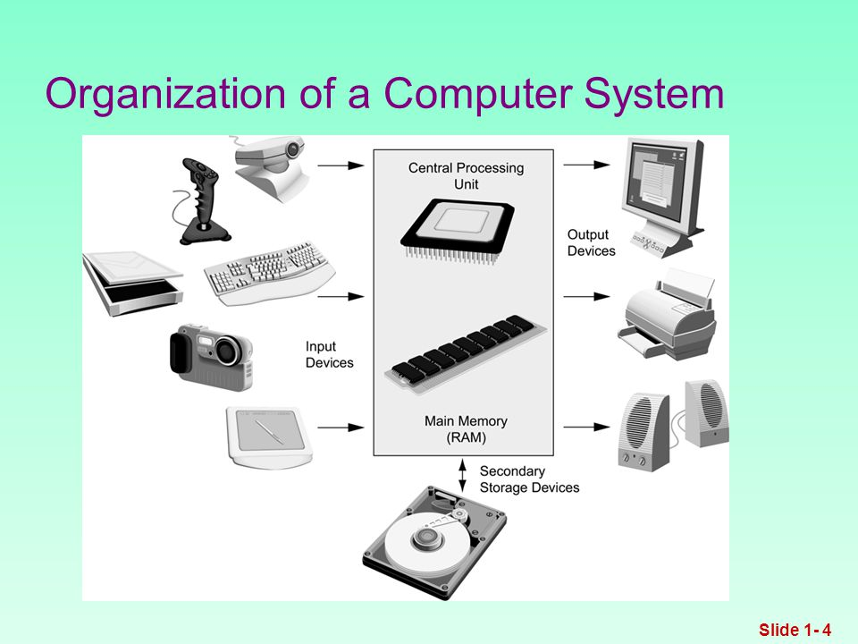 Organization of a Computer System Slide 1- 4