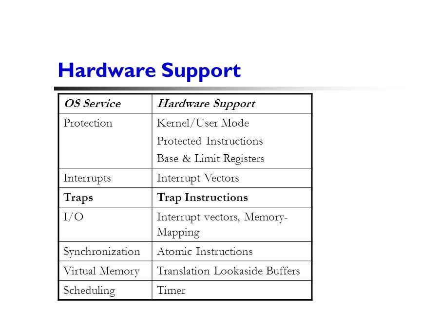 13 Hardware Support OS ServiceHardware Support ProtectionKernel/User Mode Protected Instructions Base & Limit Registers InterruptsInterrupt Vectors TrapsTrap Instructions I/OInterrupt vectors, Memory- Mapping SynchronizationAtomic Instructions Virtual MemoryTranslation Lookaside Buffers SchedulingTimer