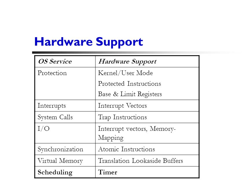 25 Hardware Support OS ServiceHardware Support ProtectionKernel/User Mode Protected Instructions Base & Limit Registers InterruptsInterrupt Vectors System CallsTrap Instructions I/OInterrupt vectors, Memory- Mapping SynchronizationAtomic Instructions Virtual MemoryTranslation Lookaside Buffers SchedulingTimer