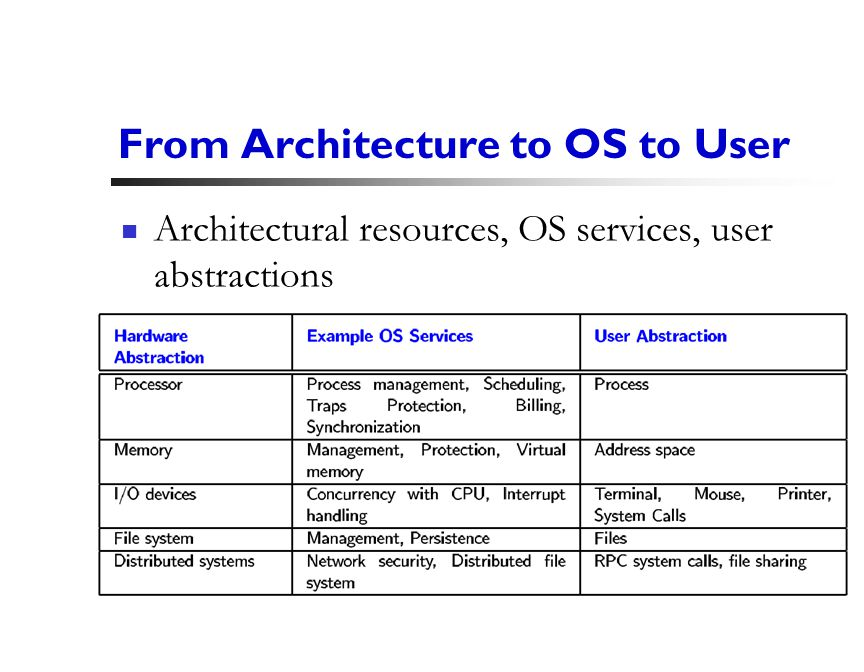 28 From Architecture to OS to User Architectural resources, OS services, user abstractions