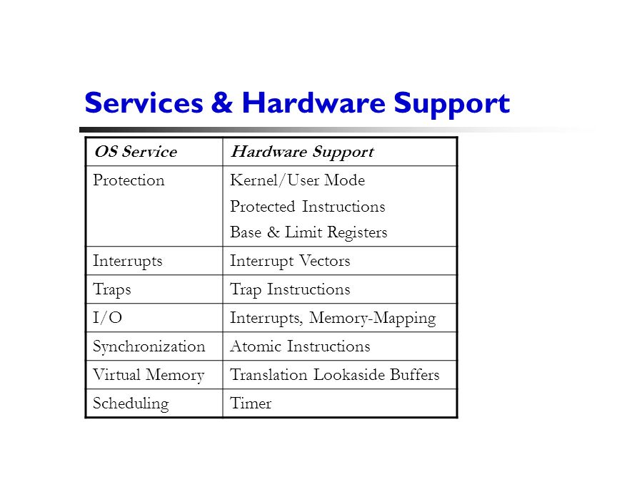 5 Services & Hardware Support OS ServiceHardware Support ProtectionKernel/User Mode Protected Instructions Base & Limit Registers InterruptsInterrupt Vectors TrapsTrap Instructions I/OInterrupts, Memory-Mapping SynchronizationAtomic Instructions Virtual MemoryTranslation Lookaside Buffers SchedulingTimer