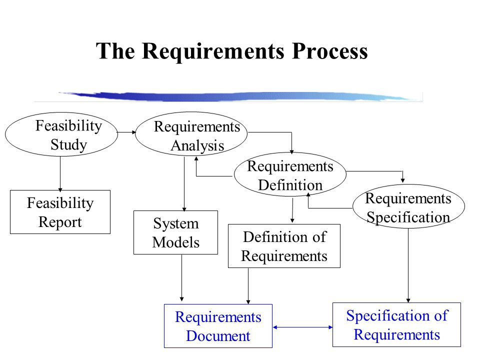 Cs 501 software engineering fall 2000 lecture 6 a requirements 4 the requirements process feasibility study requirements analysis requirements definition requirements specification feasibility report system models ccuart Images