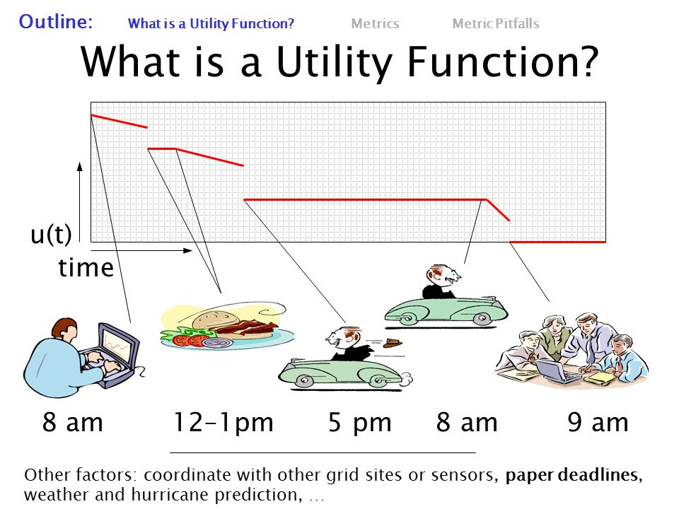 What is a Utility Function. Outline: What is a Utility Function.