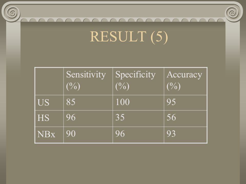 RESULT (5) Sensitivity (%) Specificity (%) Accuracy (%) US HS NBx909693