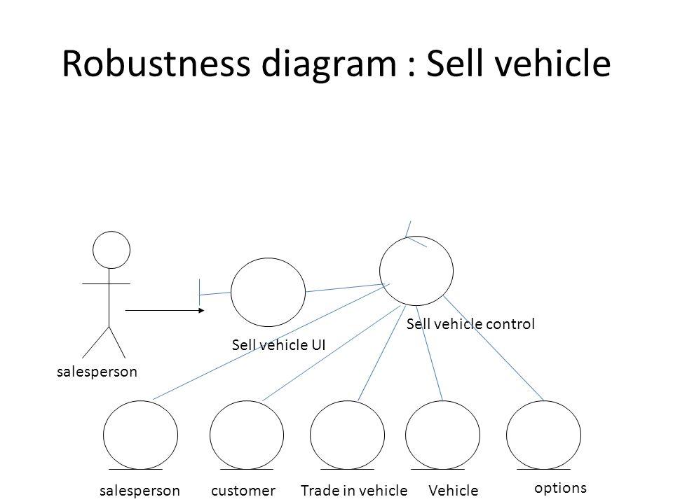 Sligo Motorhomes Rough Solution Simple Use Case Diagram Sales
