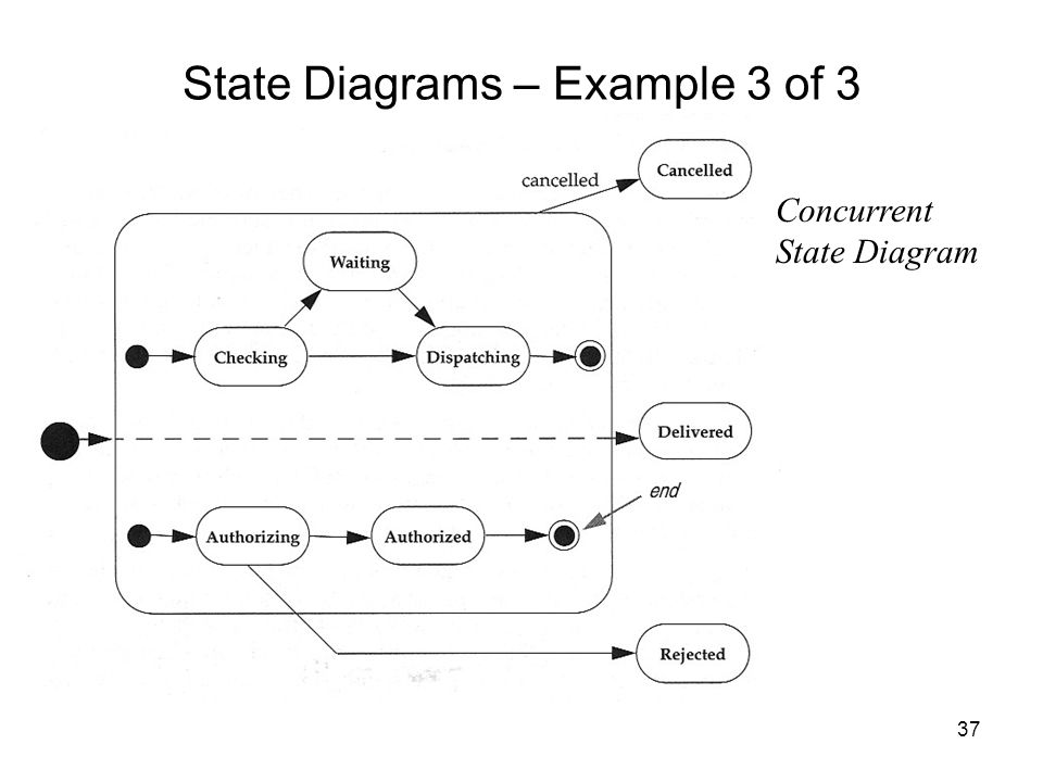Se 565 Software System Requirements More Uml Diagrams Ppt Download