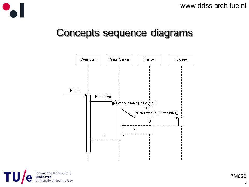 7m822 Uml Sequence Diagrams 5 October Ppt Download