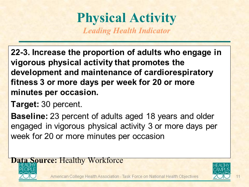 American College Health Association - Task Force on National Health Objectives11 Physical Activity Leading Health Indicator 22-3.