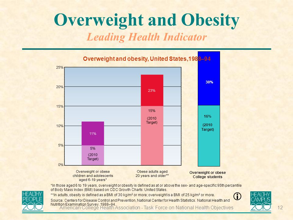 American College Health Association - Task Force on National Health Objectives12 Overweight and Obesity Leading Health Indicator *In those aged 6 to 19 years, overweight or obesity is defined as at or above the sex- and age-specific 95th percentile of Body Mass Index (BMI) based on CDC Growth Charts: United States.