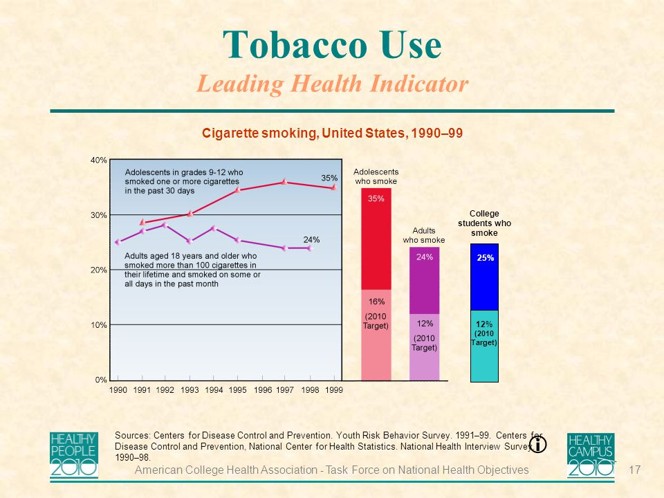 American College Health Association - Task Force on National Health Objectives17 Tobacco Use Leading Health Indicator Cigarette smoking, United States, 1990–99 Sources: Centers for Disease Control and Prevention.